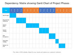 Dependency Matrix Showing Gantt Chart Of Project Phases