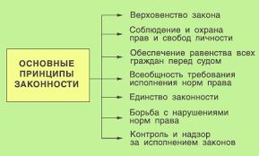 Реферат Законность и правопорядок com Банк рефератов  Законность и правопорядок