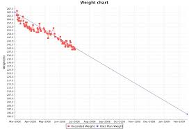 My Weight Chart From Diet Controller On Eecue Com Dave