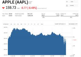 Apple Escapes The Dows 1 500 Point Drop Largely Unscathed