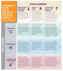 Difference Between Alzheimer S And Dementia Chart Alzheimers And Dementia Blog Alzheimers Association Of