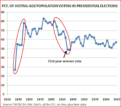 Us Voter Turnout Chart Historical Trends In Voter Turnout Sociological Images