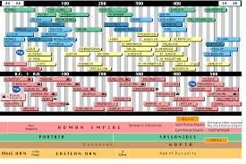 Civilisation Timeline Chart Timeline