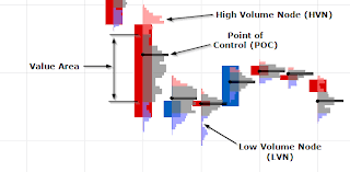 Value Charts And Price Action Profile Computational Trading Anatomy Of Candle Profile Chart