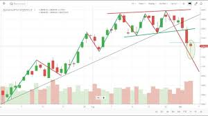 Nifty And Bank Nifty Chart Analysis Dailyforextimes