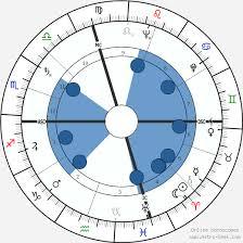 Marlon Brando Birth Chart Horoscope Date Of Birth Astro