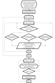 Flow Chart Of The Updated Embedded Rebar Element Mesh