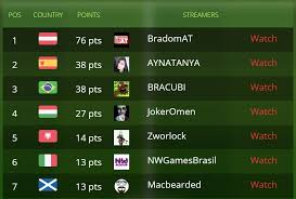 austria took the first place scoring 76 points however bradonat has already pla all his matches therefore he won t be able to score more points