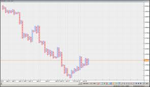 Point Figure Chart Excel Forex Point And Figure Chart Free Ibcharts Home How To