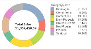 Sales Pie Chart How To Create A Pie Chart In Qlikview Learn Qlikview