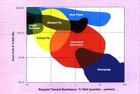 Heatsink Comparison Chart How To Select A Heat Sink Electronics Cooling