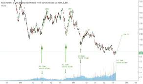 Ugaz Stock Quote Chtr Stock Quote Meme and Quote Inspirations 75