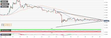 Xrp Usd Price Chart Ripple Price Analysis Xrp Usd Consolidating Within A Wedge