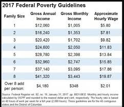 Food Stamp Eligibility Chart How To Get Food Stamps Or Snap Benefits When Self Employed