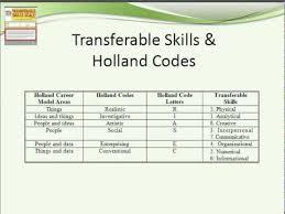 Transferable Skills Worksheet Transferable Skills Scale Online Version