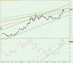 Technical Analysis Chart Training Genting Rsi Altimeter