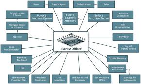 Diamond Chart It Works Diamond Country Escrow How Escrow Works