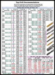 Drill And Taps Chart Tap Drill Chart Sutton Chart For Drill