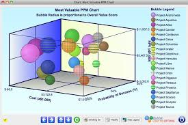 Bubble Chart Risk Management The Most Valuable Chart In Project Portfolio Management Is
