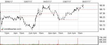 Carillion Stock Chart Carillion Plc Carillion Plc Transactions History London