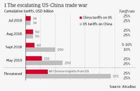 Trade War Risks Grinding Global Trade Growth To A Halt