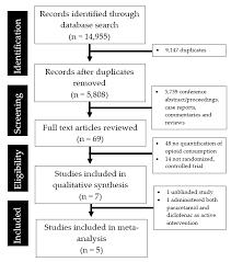 Paracetamol Manufacturing Process Flow Chart Medicina Free Full Text A Meta Analysis Of The Utility