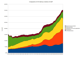 File Components Of Total Us Debt Jpg Wikipedia