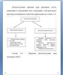 Бухгалтерский учёт и аудит материально производственных запасов на  Бухгалтерский учёт и аудит материально производственных запасов