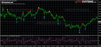 Arrow Momentum Chart Vertex Indicator A Successful Combination Of Indicators