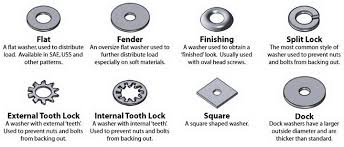Carriage Bolt Sizes Chart Cheat Guide Chart Bolts Screws Washers Nuts Drive Charts