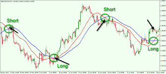 Anatomy Of Popular Moving Averages In Forex Forex Training