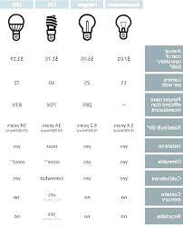 Light Bulb Conversion Chart Gelium Club