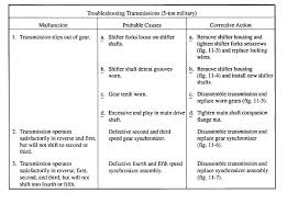 Table 11 1 Troubleshooting Transmissions 5 Ton Military