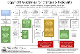 Copyright Laws & Quilting | & Copyright-Infographic-crafters Adamdwight.com