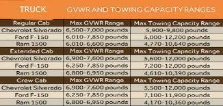 Dodge Ram Towing Capacity Chart Aftermarket Truck Towing Parts Tufftruckparts Com