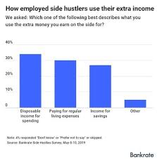The Side Hustle Trap And The Rise Of The Four Income