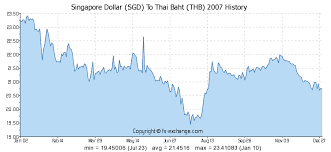 Thai Baht To Sgd Chart Singapore Dollar Sgd To Thai Baht Thb History Foreign