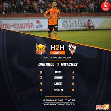 """Chiang Rai United FC - พรีวิวก่อนเกมส์ : สุโขทัย เอฟซี VS สิงห์ เชียงราย  ยูไนเต็ด การแข่งขันฟุตบอลโตโยต้า ไทยลีก 2018 นัดที่ 2 ของฤดูกาล  ประจำวันอาทิตย์ที่ 18 กุมภาพันธ์ 2561 """"กว่างโซ้งมหาภัย""""สิงห์ เชียงราย  ยูไนเต็ด มีคิวออกไปเยือนถ้ำ""""ค้างคาวไฟ""""สุโขทัย ..."""