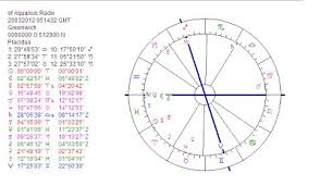 Astropost The Birth Chart Of The Age Of Aquarius 20th March