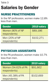 pa vs np salary comparison inside pa training pa vs np salary comparison male vs female