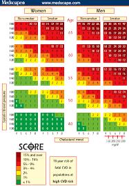 Framingham Risk Score Chart European Guidelines On Cardiovascular Disease Prevention