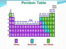 Periodic Table – Elements Elements are pure substances made up of ...