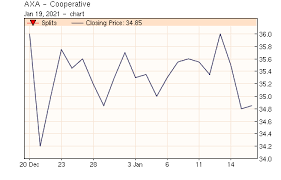 To connect with axa cooperative insurance company's employee register on signalhire. Axa Cooperative Stock Price Quote 8250 Shares