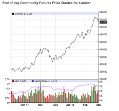 Lumber Futures Chart A Perfect Storm For Lumber Markets Freightwaves