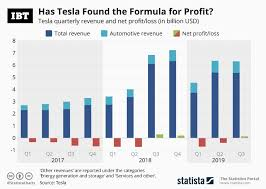 Infographic Has Tesla Found The Formula For Profit