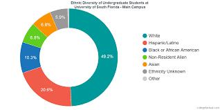 University Of South Florida Main Campus Diversity Racial
