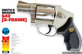 The Revolver Buyers Guide Recoil