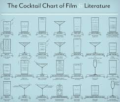 The Cocktail Chart Of Film Literature Pop Charts Lab Print