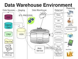data warehouse architecture       data warehouse environment reportingdata