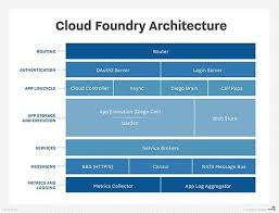 Cloud Architecture Cloud Foundry Platform Offers Organizations Open Architecture Paas